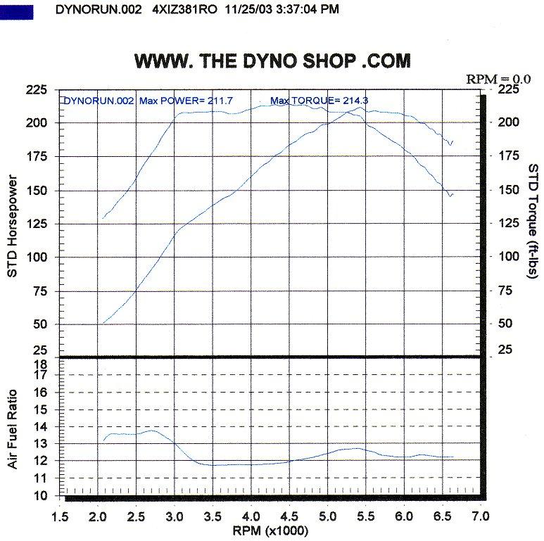 Moorman dyno112503